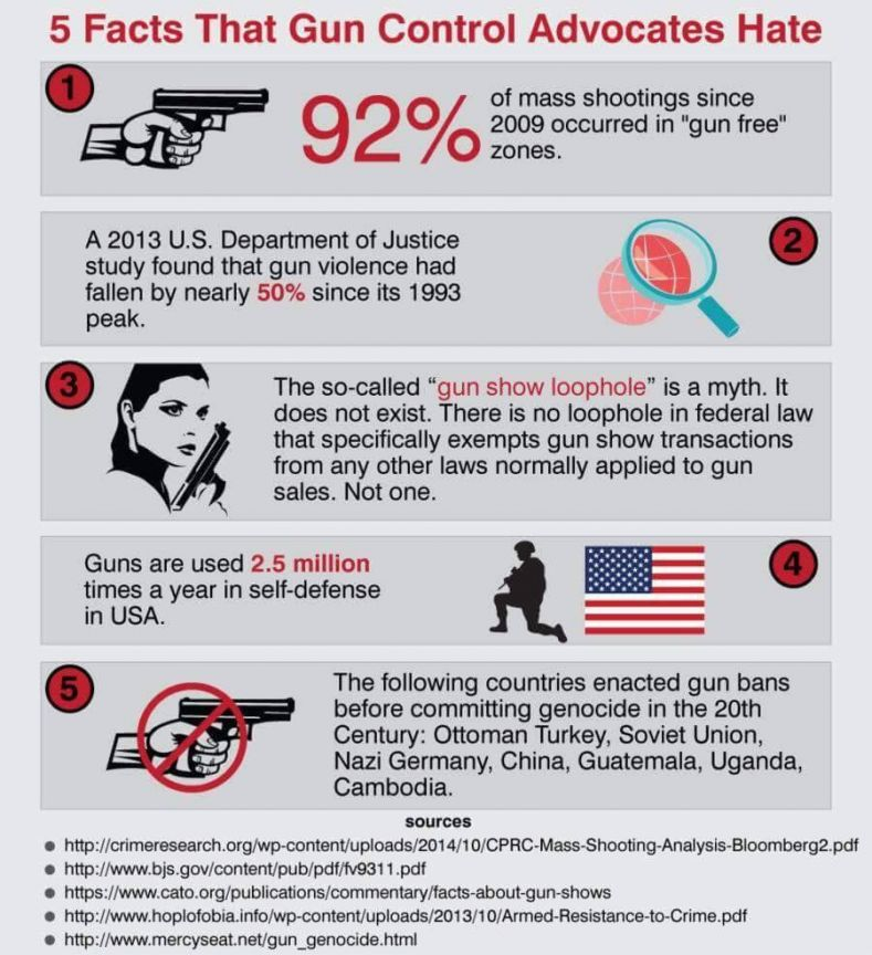 libertarian gun control I was disconnected from social media outlets almost all day on friday, so i didn't hear about the movie theater shootings until friday night since the topic is all over social media, i've been asked a number of times what i think about gun control my standard answer to the gun control question.